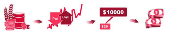 交易二元期权步骤