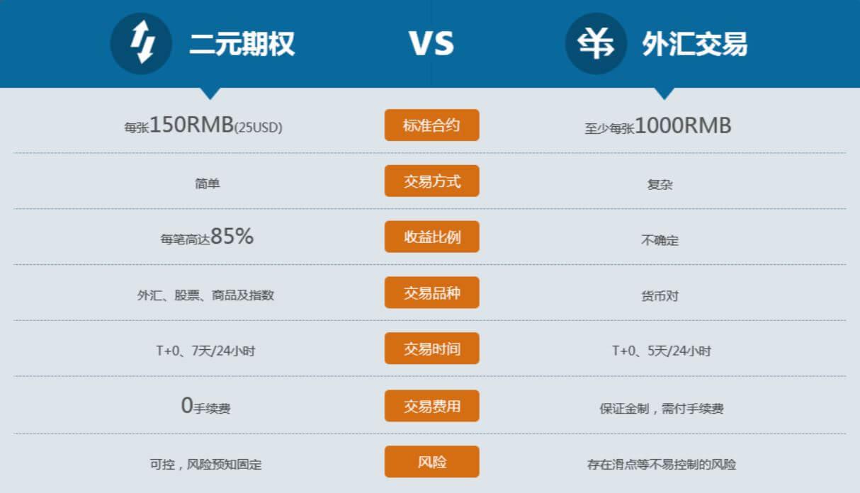 CC二元期权官网